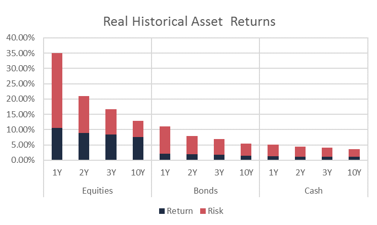 Real Historical Asset Returns