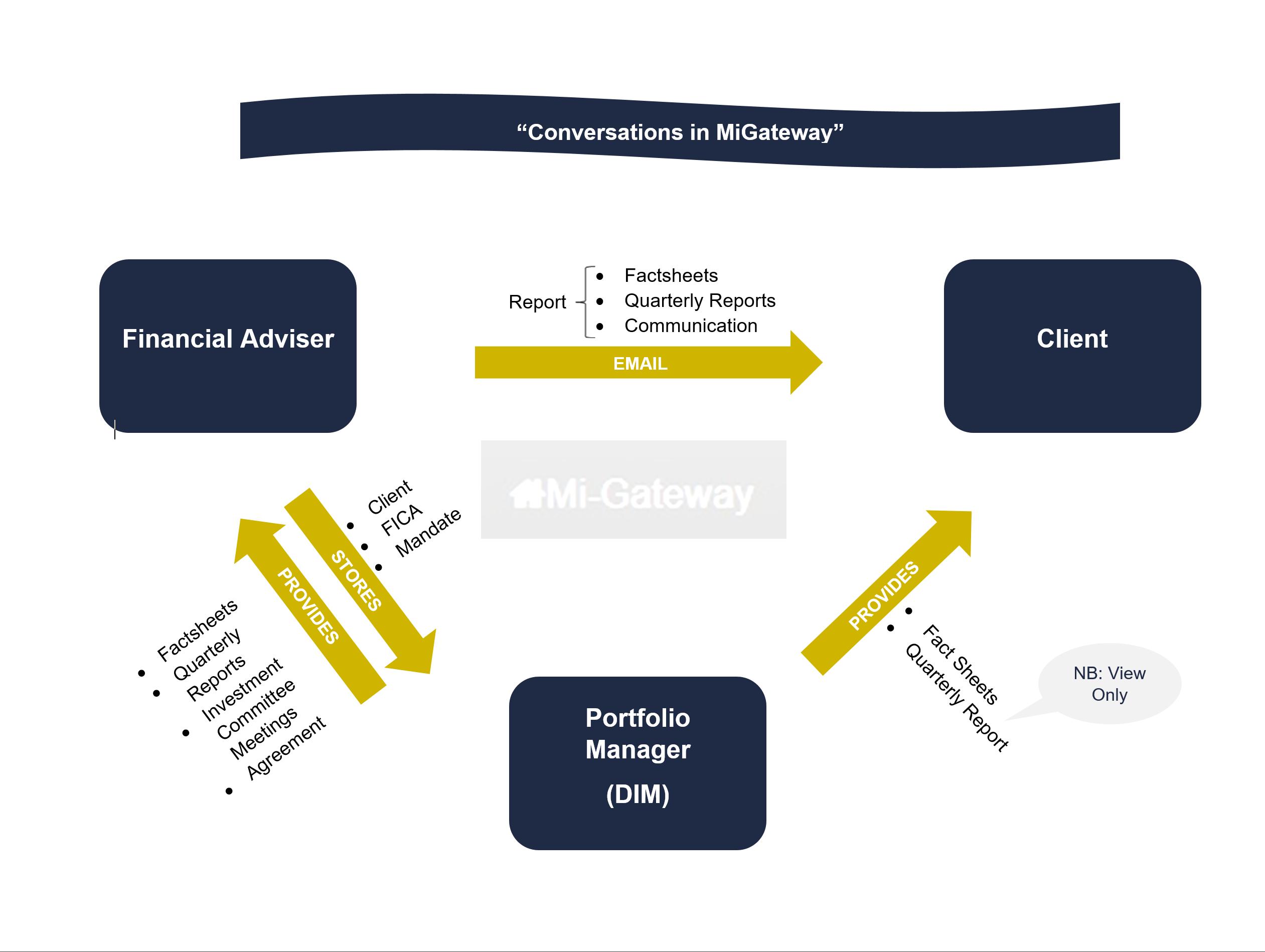 Mi-Gateway Conversation