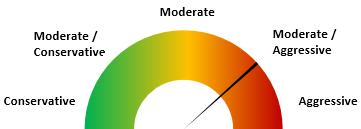 moderate-aggressive
