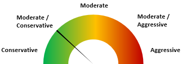 moderate-conservative